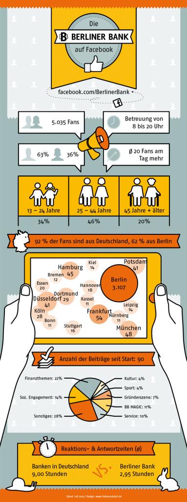 Infografik: Berliner Bank