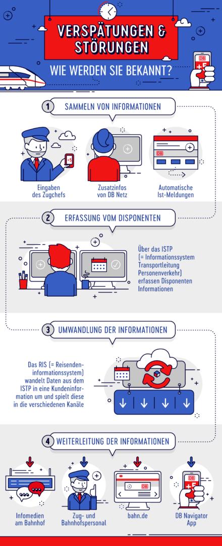 Infografik: Deutsche Bahn